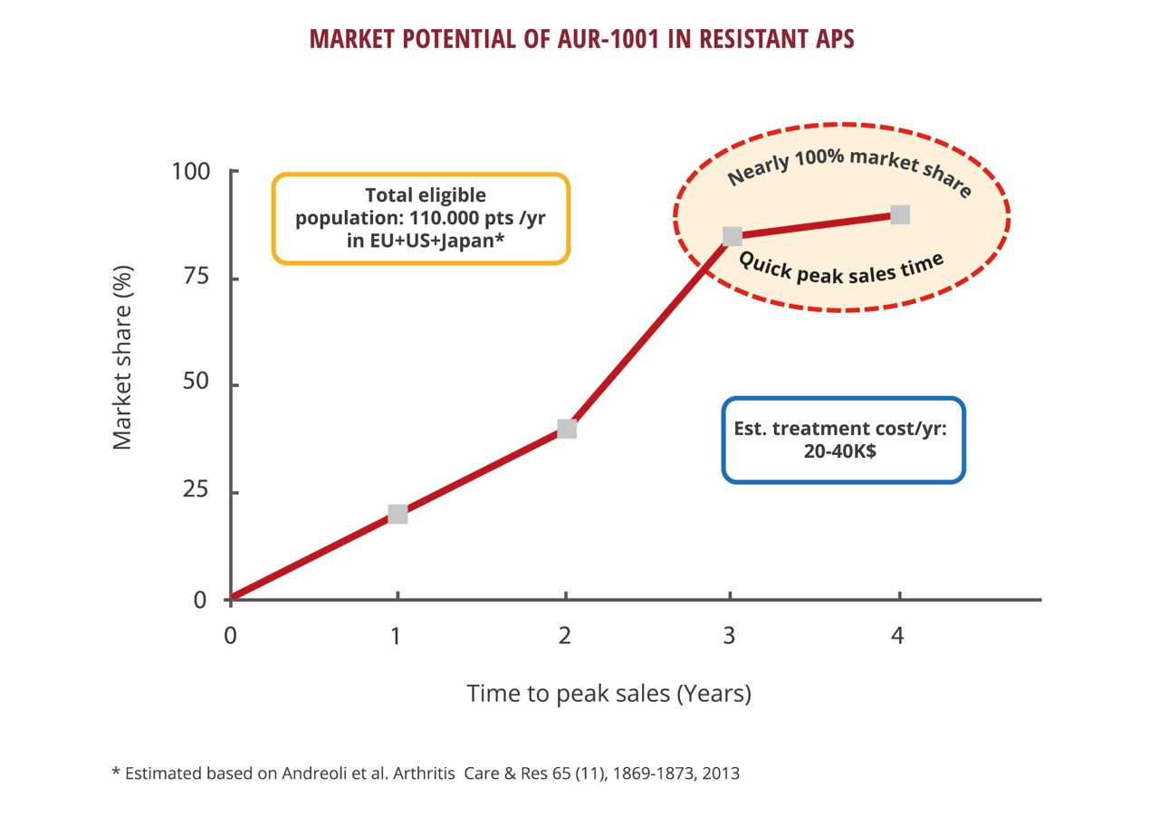 aurabiopharm_market_potential2_2